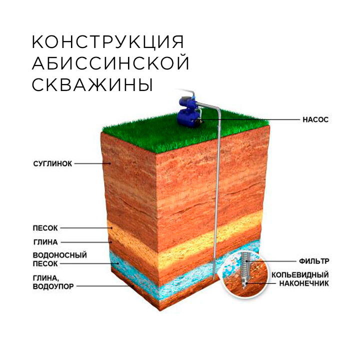 конструкция абиссинской скважины
