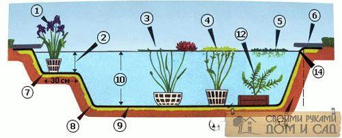 Устройство садового …