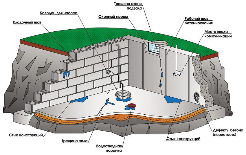 гидроизоляция кирпичного подвала