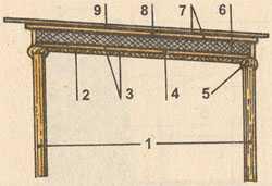 Устройство потолка и кровли каркасной бани