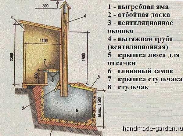 Чертеж дачного туалета с выгребной ямой