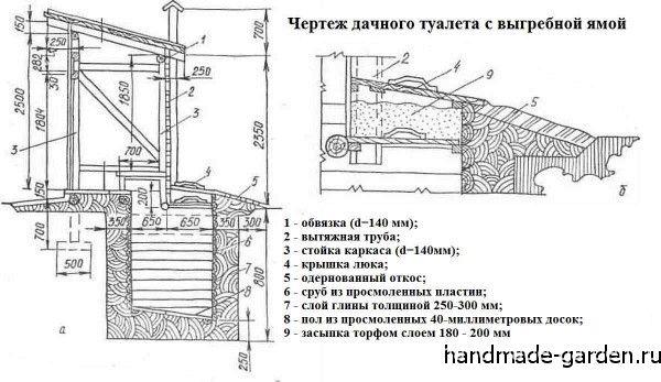 Устройство деревенского туалета с выгребной ямой. Отличный вариант для дачи