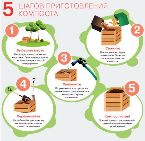 Способ приготовления компоста