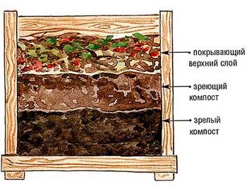 Как ускорить процесс компостирования?