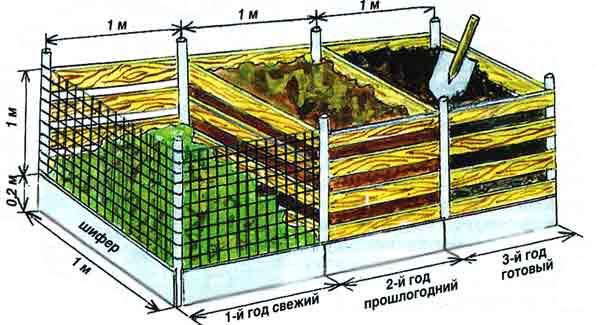 Современный способ приготовления компоста