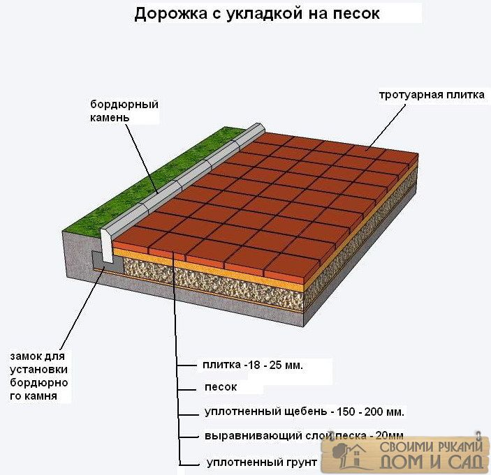 Укладка плитки троту…