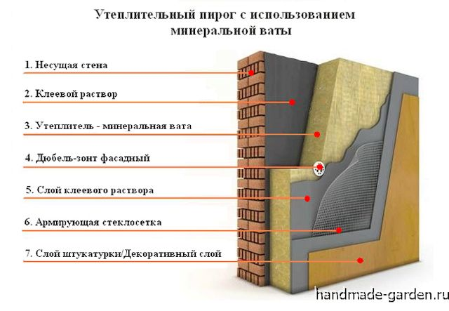 Технология утепления стен минеральной ватой