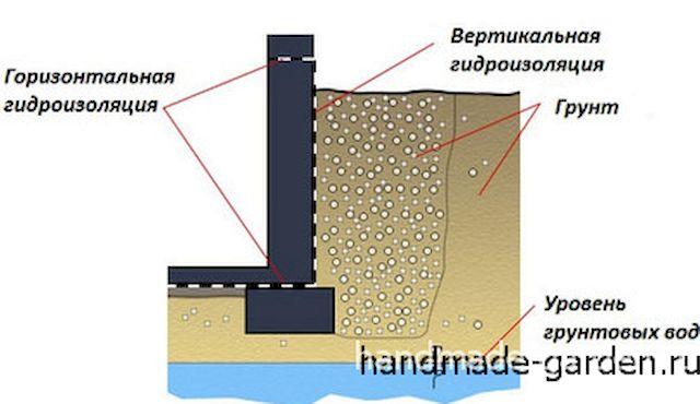 Вертикальная и горизонтальная гидроизоляция цоколя. Как правильно сделать отмостку вокруг дома и гидроизоляцию фундамента?