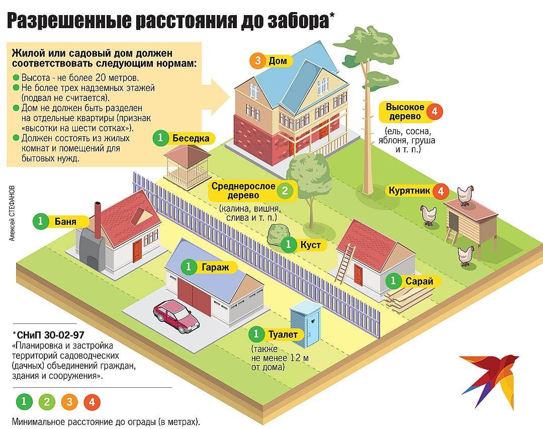 забор на земельном участке по закону